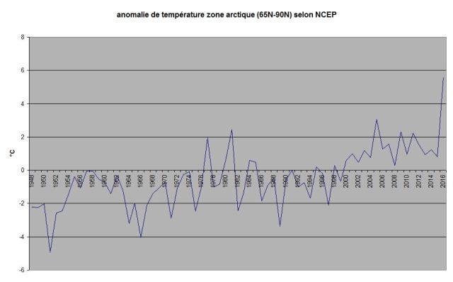 0116 temp arctic